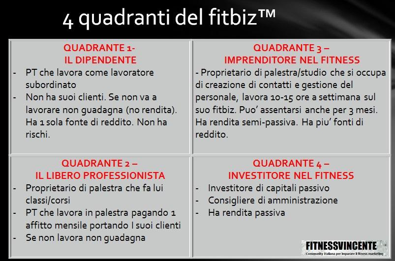 4 quadranti del FitBiz
