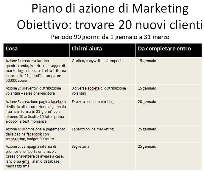Settare obiettivi serve o no marketing per palestra e for Esempi di piani di marketing